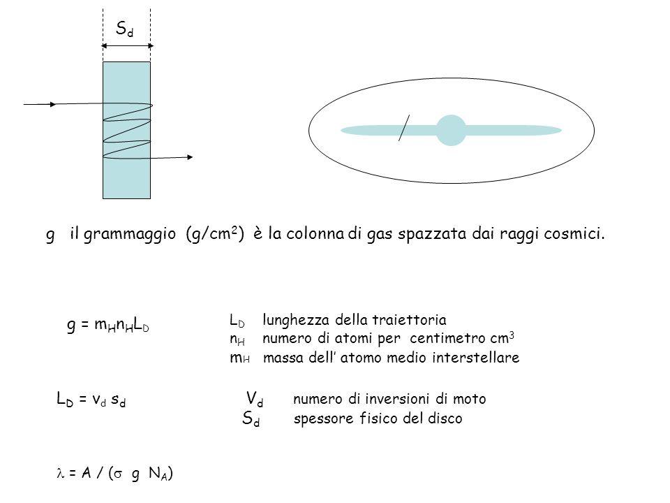 g il grammaggio (g/cm 2 ) è la colonna di gas spazzata dai raggi cosmici.