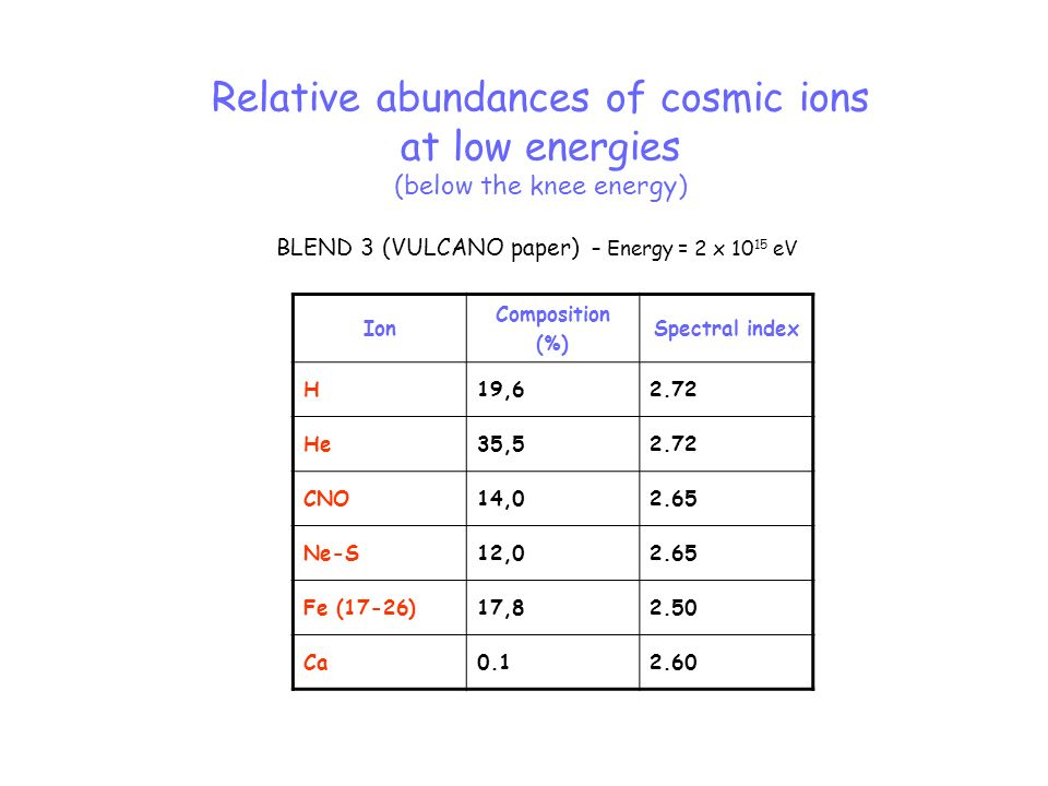 Relative abundances of cosmic ions at low energies (below the knee energy) BLEND 3 (VULCANO paper) – Energy = 2 x 10 15 eV Ion Composition (%) Spectra