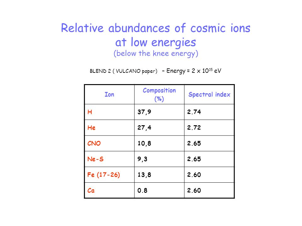 Relative abundances of cosmic ions at low energies (below the knee energy) BLEND 2 ( VULCANO paper) – Energy = 2 x 10 15 eV Ion Composition (%) Spectr