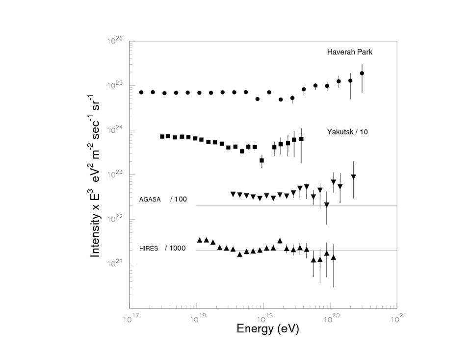 Galactic sources Extragalactic sources Solar cavity Ie Ig E=10 13 eV E=10 16 eV E=10 17 eV E=10 18 eV