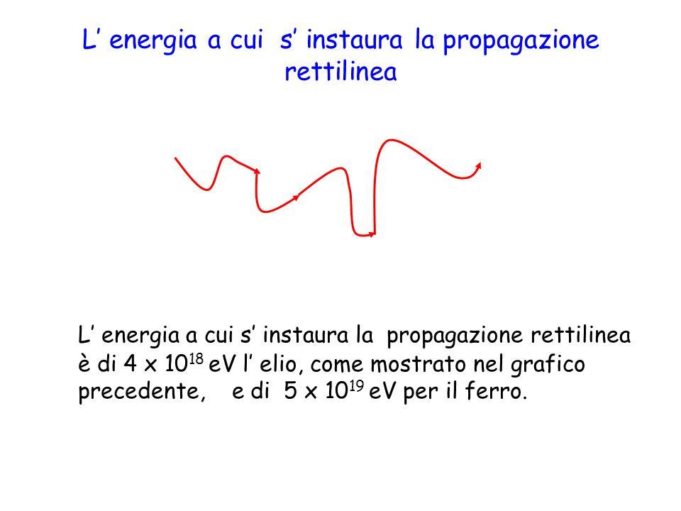 L energia a cui s instaura la propagazione rettilinea L energia a cui s instaura la propagazione rettilinea è di 4 x 10 18 eV l elio, come mostrato nel grafico precedente, e di 5 x 10 19 eV per il ferro.