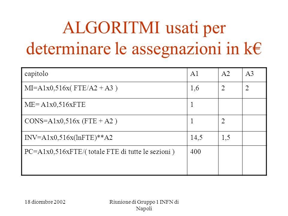 18 dicembre 2002Riunione di Gruppo 1 INFN di Napoli ALGORITMI usati per determinare le assegnazioni in k capitoloA1A2A3 MI=A1x0,516x( FTE/A2 + A3 )1,6