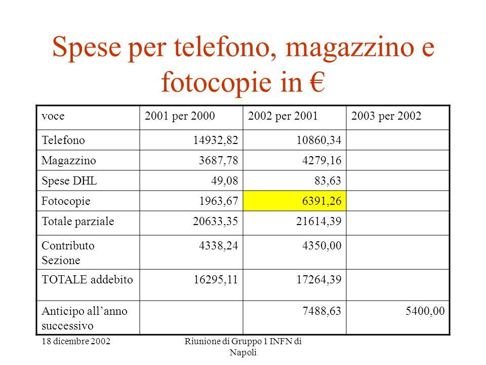 18 dicembre 2002Riunione di Gruppo 1 INFN di Napoli Spese per telefono, magazzino e fotocopie in voce2001 per 20002002 per 20012003 per 2002 Telefono1