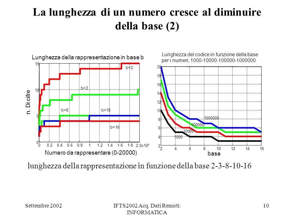 Settembre 2002IFTS2002 Acq. Dati Remoti: INFORMATICA 10 La lunghezza di un numero cresce al diminuire della base (2) 246810121416 2 4 6 8 10 12 14 16