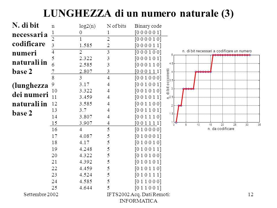 Settembre 2002IFTS2002 Acq. Dati Remoti: INFORMATICA 12 LUNGHEZZA di un numero naturale (3) N. di bit necessari a codificare numeri naturali in base 2
