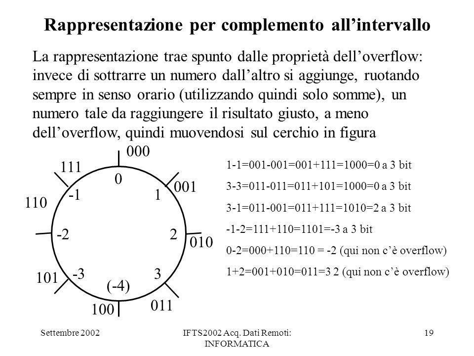 Settembre 2002IFTS2002 Acq. Dati Remoti: INFORMATICA 19 Rappresentazione per complemento allintervallo 000 001 010 011 100 101 110 111 0 1 2 3 -2 -3 L