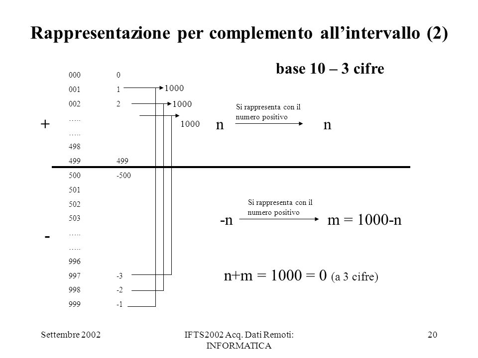 Settembre 2002IFTS2002 Acq. Dati Remoti: INFORMATICA 20 Rappresentazione per complemento allintervallo (2) 0000 0011 0022 ….. 498499 500-500 501 502 5