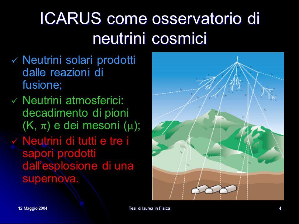 12 Maggio 2004Tesi di laurea in Fisica5 Eventi attesi in ICARUS Neutrini solari: ~ 1000 eventi/anno @ E > 5 MeV; Neutrini atmosferici: ~ 100 eventi/anno (GeV); Neutrini da supernovae: ~ 200 eventi (10÷15 MeV) in 10 s circa per una esplosione che avviene ad una distanza di 32000 anni luce (10kpc) rilasciando un energia di 10 53 erg.