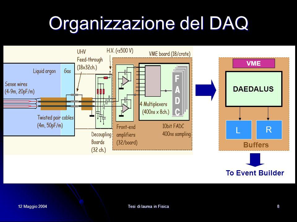 12 Maggio 2004Tesi di laurea in Fisica9 Limiti di banda passante del DAQ Due buffer di front-end 4096 campionamenti a buffer; Un completo drift (1 ms) 2500 campionamenti; Un crate (18 schede) 2.88 MB per crate; Velocità download DAQ 2÷4 MB/s per crate; Se il rate di eventi risulta maggiore di 2 Hz il DAQ non può garantire la presenza di almeno un buffer libero: viene introdotto circa 1s di tempo morto di acquisizione (stato di busy del sistema).