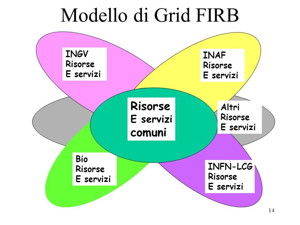 14 Modello di Grid FIRB INGV Risorse E servizi Grid comune INAF Risorse E servizi Bio Risorse E servizi INFN-LCG Risorse E servizi Risorse E servizi c