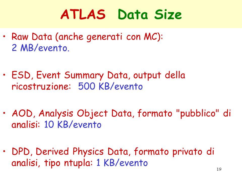 19 ATLAS Data Size Raw Data (anche generati con MC): 2 MB/evento. ESD, Event Summary Data, output della ricostruzione: 500 KB/evento AOD, Analysis Obj
