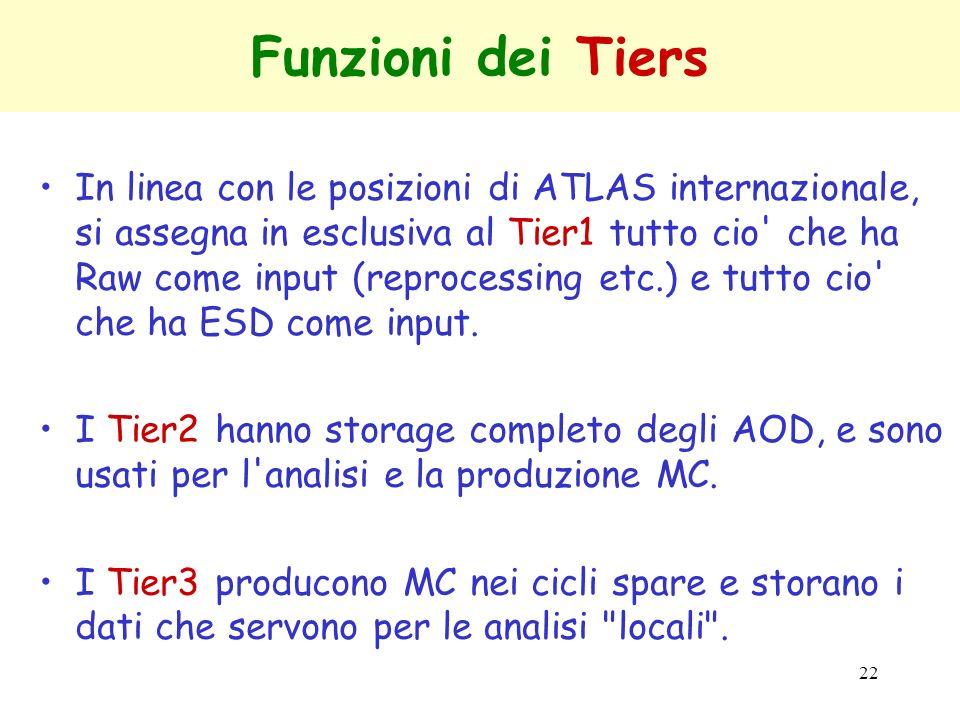 22 Funzioni dei Tiers In linea con le posizioni di ATLAS internazionale, si assegna in esclusiva al Tier1 tutto cio' che ha Raw come input (reprocessi