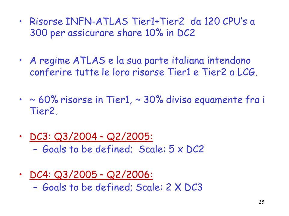 25 Risorse INFN-ATLAS Tier1+Tier2 da 120 CPUs a 300 per assicurare share 10% in DC2 A regime ATLAS e la sua parte italiana intendono conferire tutte l