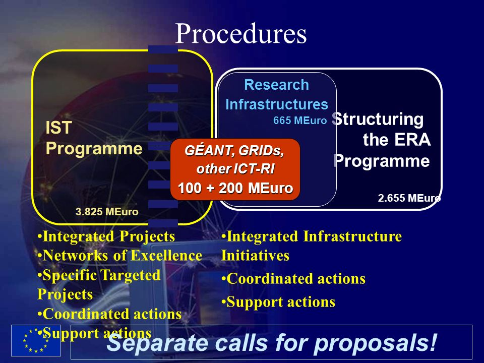 28 Procedures IST Programme Structuring the ERA Programme Research Infrastructures GÉANT, GRIDs, other ICT-RI 100 + 200 MEuro 665 MEuro 3.825 MEuro 2.