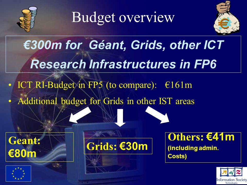 29 Budget overview ICT RI-Budget in FP5 (to compare): 161m Additional budget for Grids in other IST areas 300m for Géant, Grids, other ICT Research In