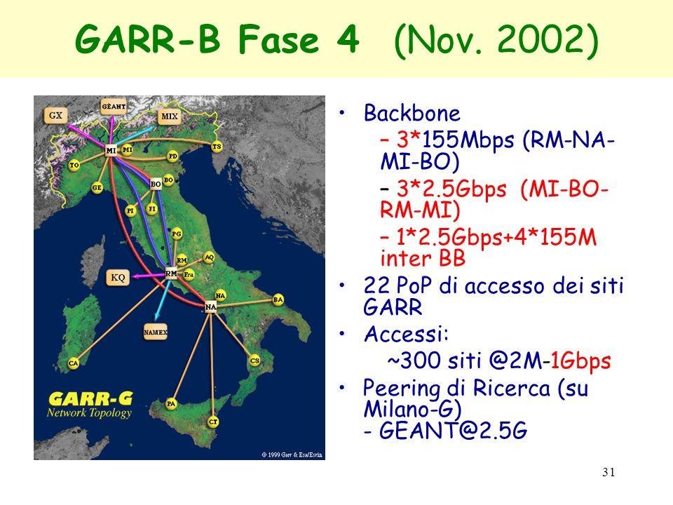 31 GARR-B Fase 4 (Nov. 2002) Backbone – 3*155Mbps (RM-NA- MI-BO) – 3*2.5Gbps (MI-BO- RM-MI) – 1*2.5Gbps+4*155M inter BB 22 PoP di accesso dei siti GAR