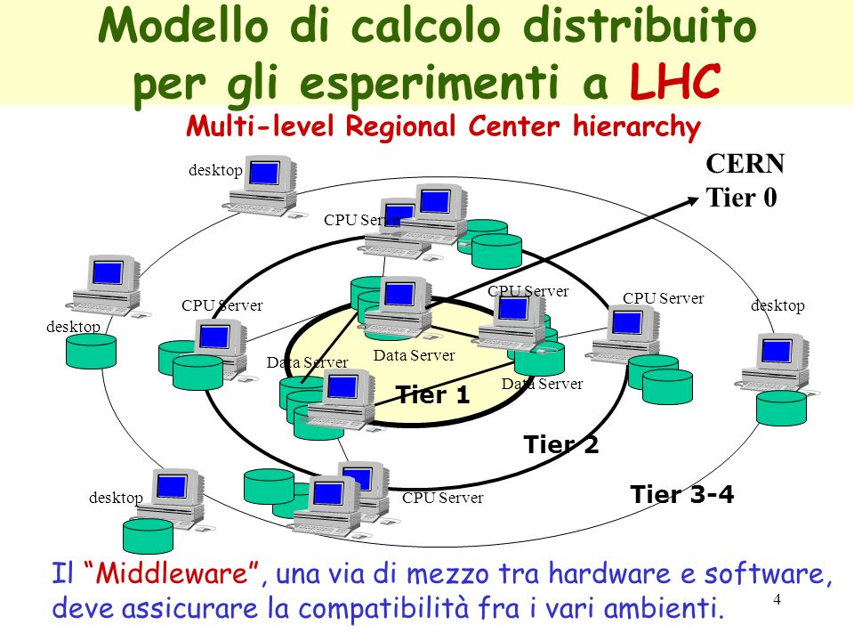 4 Modello di calcolo distribuito per gli esperimenti a LHC Multi-level Regional Center hierarchy Data Server CPU Server desktop CPU Server desktop CER