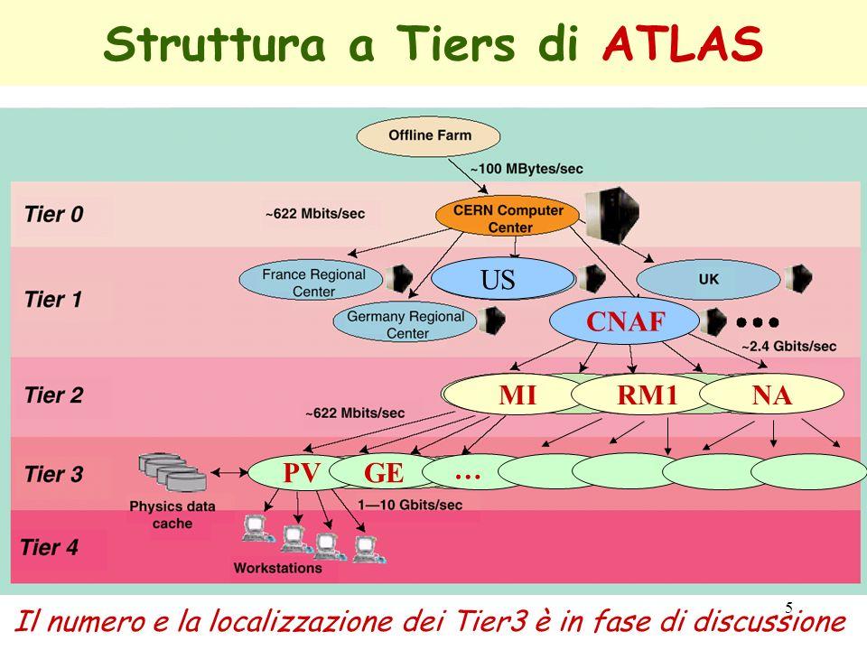 5 Struttura a Tiers di ATLAS CNAF US MI RM1NA PV GE … Il numero e la localizzazione dei Tier3 è in fase di discussione