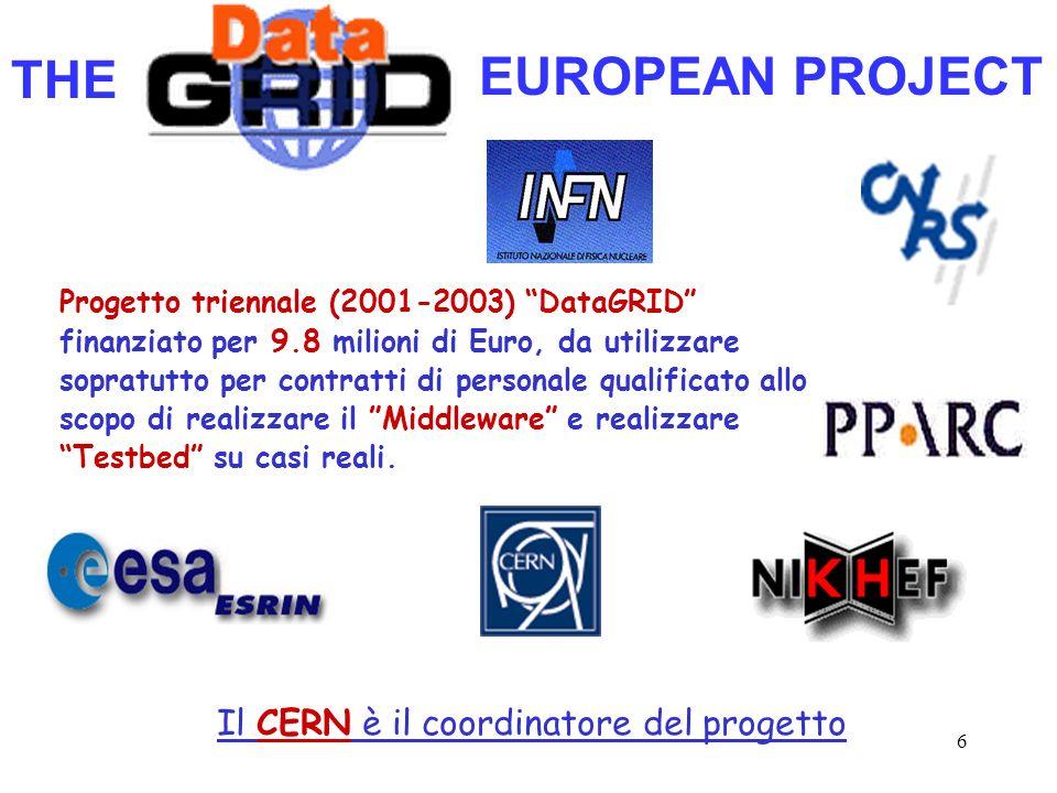 6 Progetto triennale (2001-2003) DataGRID finanziato per 9.8 milioni di Euro, da utilizzare sopratutto per contratti di personale qualificato allo sco