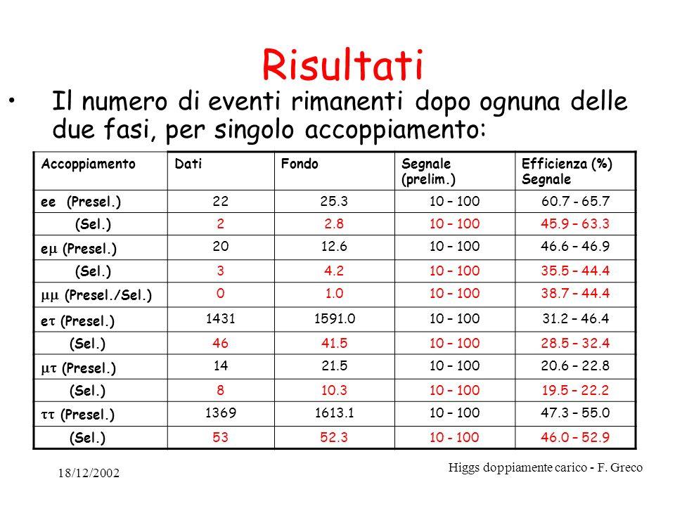 18/12/2002 Higgs doppiamente carico - F. Greco Risultati Il numero di eventi rimanenti dopo ognuna delle due fasi, per singolo accoppiamento: Accoppia