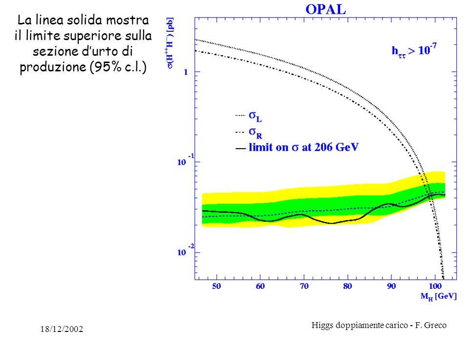 18/12/2002 Higgs doppiamente carico - F. Greco La linea solida mostra il limite superiore sulla sezione durto di produzione (95% c.l.)