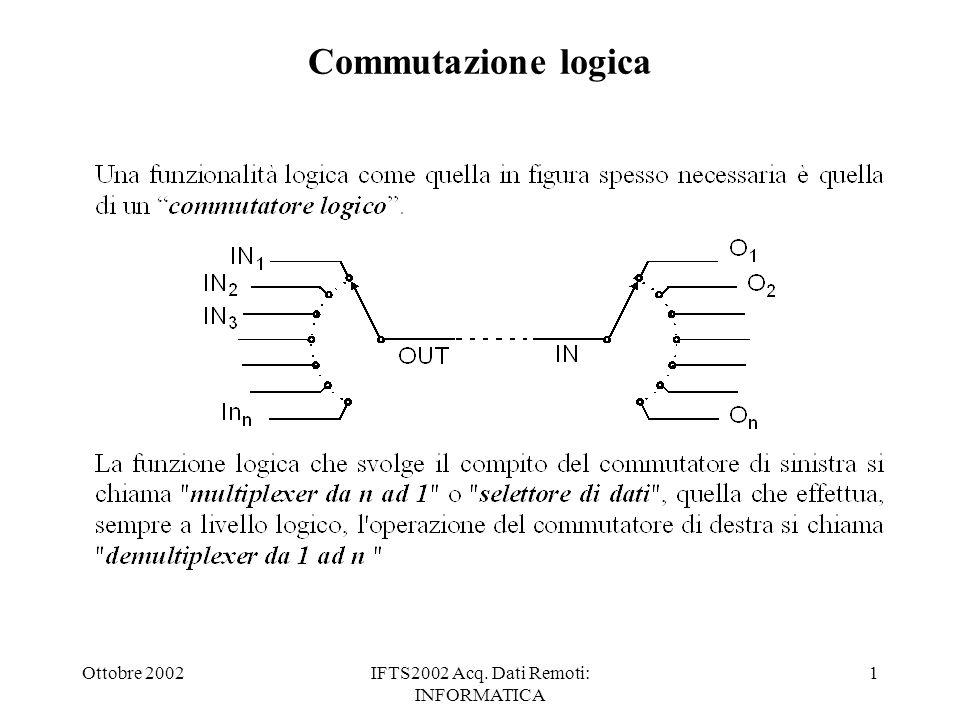 Ottobre 2002IFTS2002 Acq. Dati Remoti: INFORMATICA 1 Commutazione logica