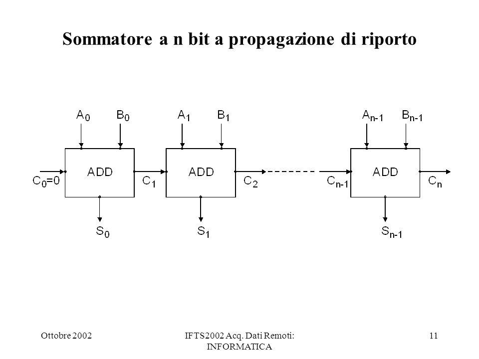 Ottobre 2002IFTS2002 Acq. Dati Remoti: INFORMATICA 11 Sommatore a n bit a propagazione di riporto