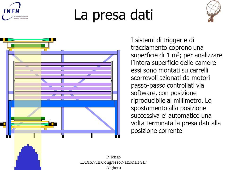 P. Iengo LXXXVIII Congresso Nazionale SIF Alghero La presa dati I sistemi di trigger e di tracciamento coprono una superficie di 1 m 2 ; per analizzar