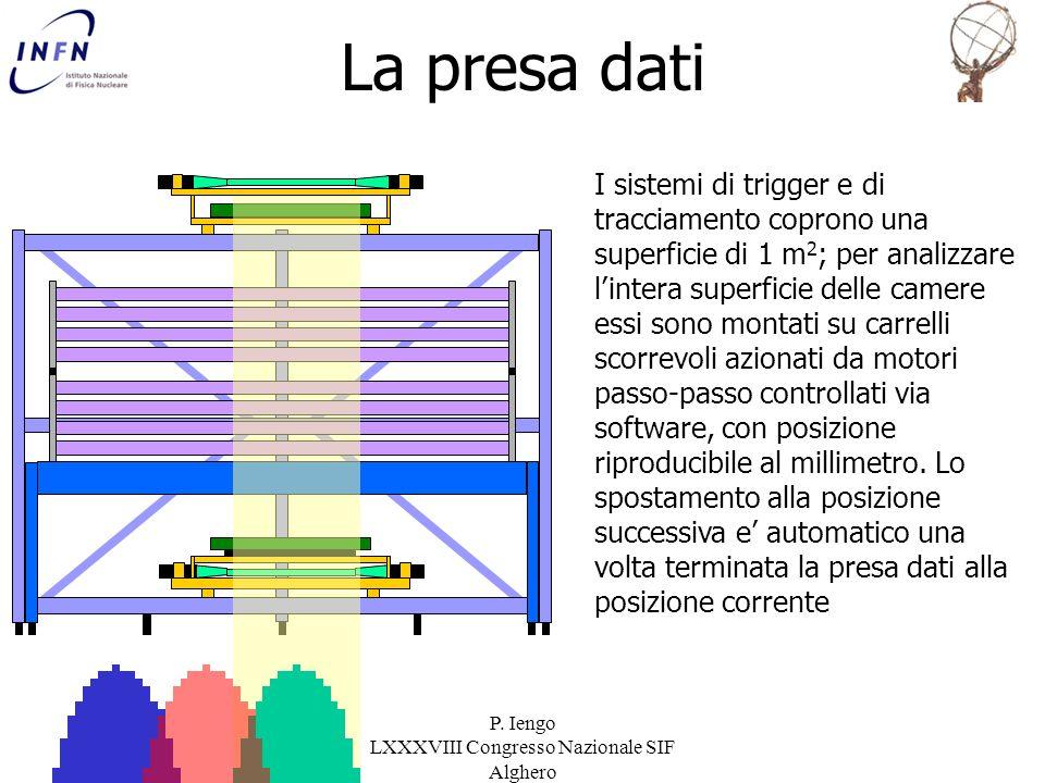 P. Iengo LXXXVIII Congresso Nazionale SIF Alghero I sistemi di trigger e di tracciamento coprono una superficie di 1 m 2 ; per analizzare lintera supe