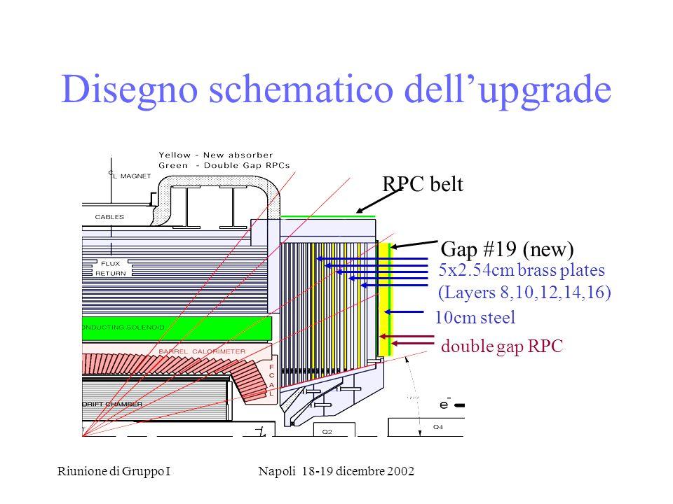 Riunione di Gruppo INapoli 18-19 dicembre 2002 Disegno schematico dellupgrade Gap #19 (new) RPC belt 5x2.54cm brass plates (Layers 8,10,12,14,16) 10cm steel double gap RPC