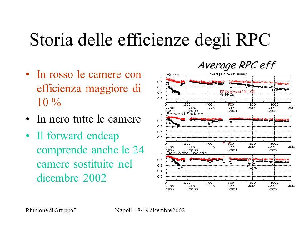 Riunione di Gruppo INapoli 18-19 dicembre 2002 Storia delle efficienze degli RPC In rosso le camere con efficienza maggiore di 10 % In nero tutte le camere Il forward endcap comprende anche le 24 camere sostituite nel dicembre 2002 Average RPC eff