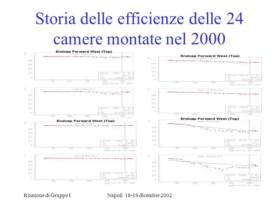 Riunione di Gruppo INapoli 18-19 dicembre 2002 Storia delle efficienze delle 24 camere montate nel 2000