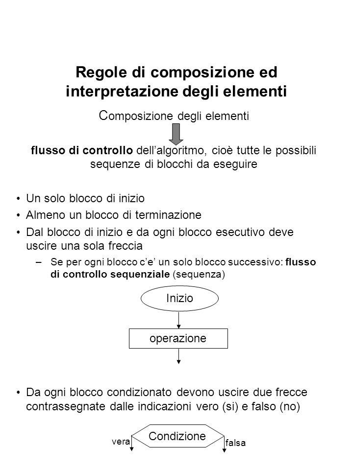 Regole di composizione ed interpretazione degli elementi C omposizione degli elementi flusso di controllo dellalgoritmo, cioè tutte le possibili seque