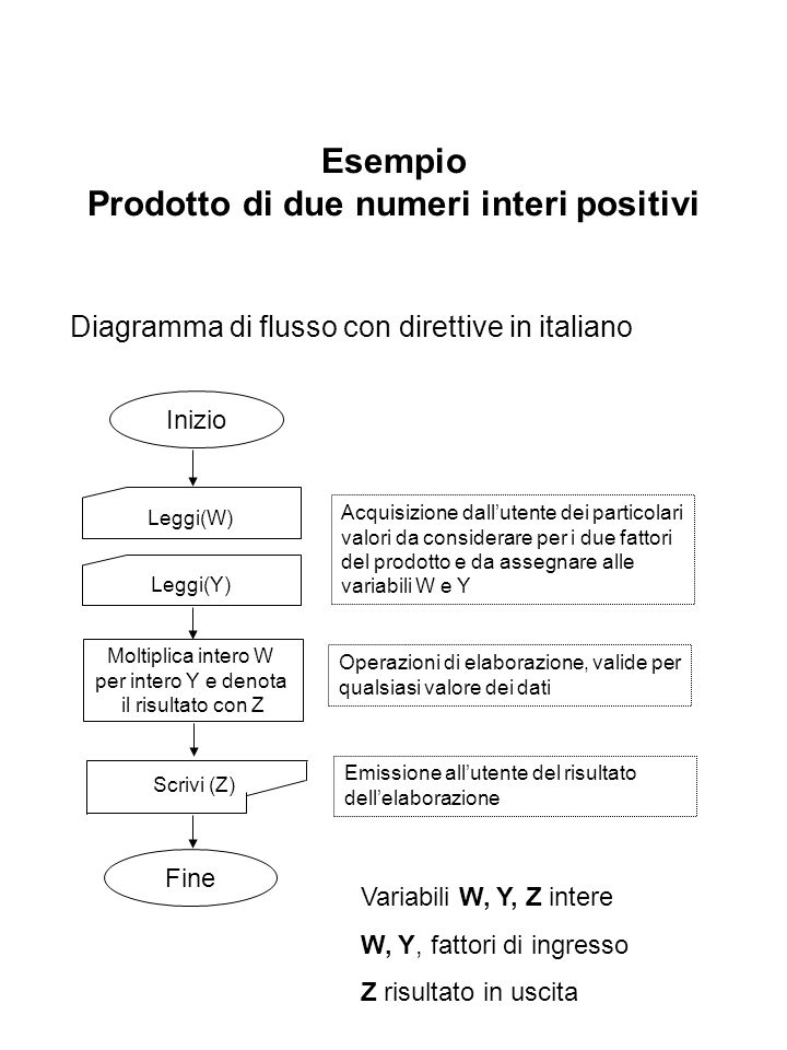 Esempio Prodotto di due numeri interi positivi Diagramma di flusso con direttive in italiano Inizio Leggi(W) Scrivi (Z) Leggi(Y) Moltiplica intero W per intero Y e denota il risultato con Z Fine Acquisizione dallutente dei particolari valori da considerare per i due fattori del prodotto e da assegnare alle variabili W e Y Operazioni di elaborazione, valide per qualsiasi valore dei dati Emissione allutente del risultato dellelaborazione Variabili W, Y, Z intere W, Y, fattori di ingresso Z risultato in uscita