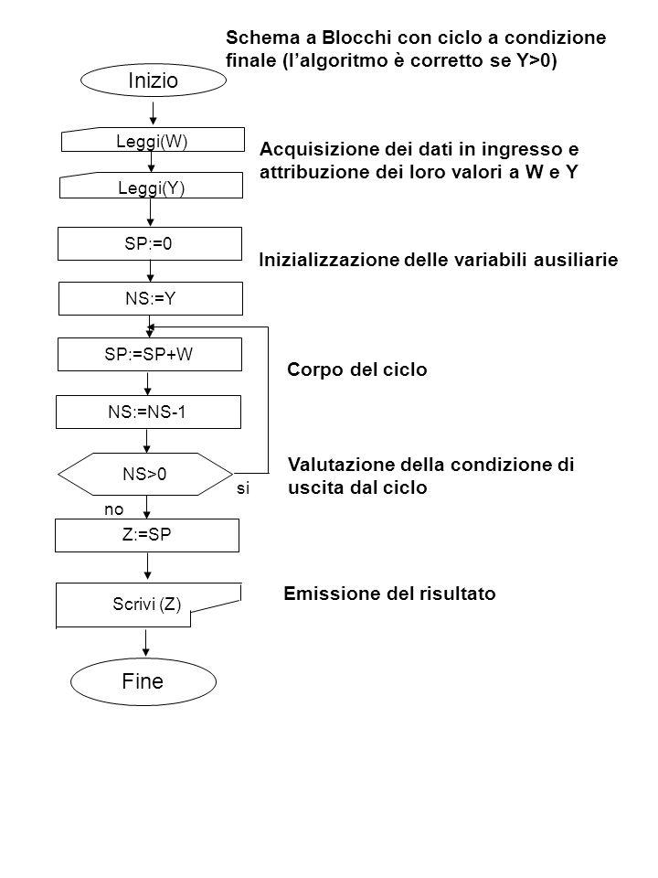 Inizio Leggi(W) Scrivi (Z) Leggi(Y) SP:=0 Fine NS:=YSP:=SP+WNS:=NS-1 NS>0 no si Z:=SP Acquisizione dei dati in ingresso e attribuzione dei loro valori a W e Y Inizializzazione delle variabili ausiliarie Corpo del ciclo Valutazione della condizione di uscita dal ciclo Emissione del risultato Schema a Blocchi con ciclo a condizione finale (lalgoritmo è corretto se Y>0)
