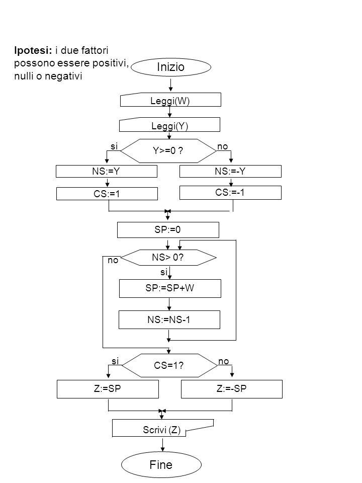 Ipotesi: i due fattori possono essere positivi, nulli o negativi Inizio Leggi(W) Scrivi (Z) Leggi(Y) NS:=Y Fine CS:=1 Z:=SP SP:=SP+WNS:=NS-1 NS> 0? no