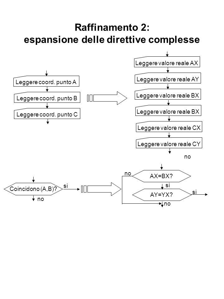 Raffinamento 2: espansione delle direttive complesse Leggere coord. punto A Leggere coord. punto B Leggere coord. punto C Leggere valore reale AX Legg