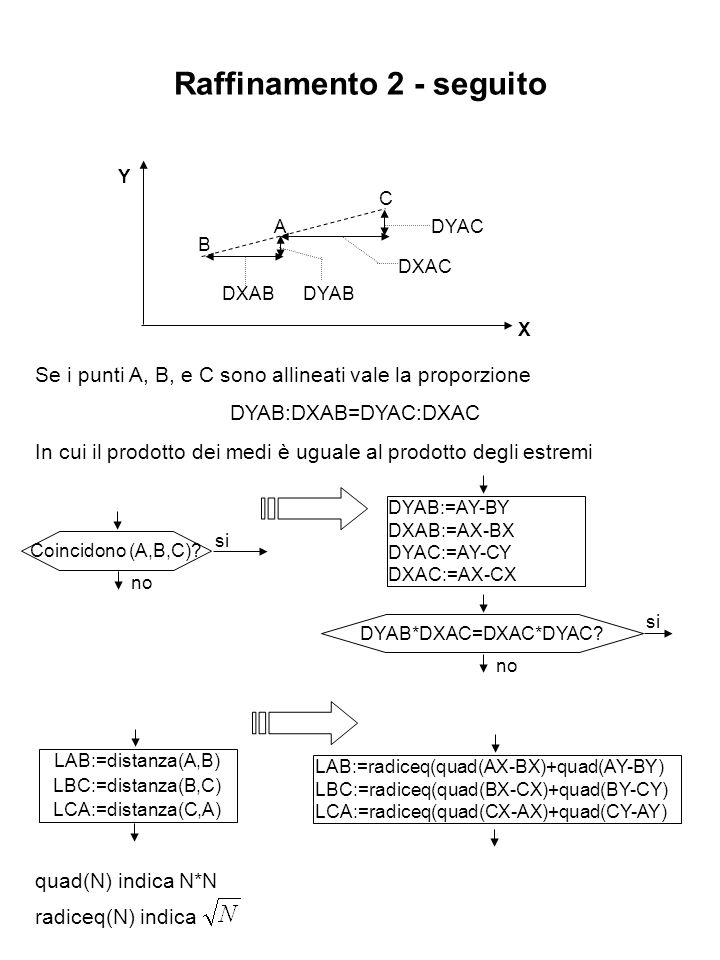 Raffinamento 2 - seguito Coincidono (A,B,C)? si no DYAB:=AY-BY DXAB:=AX-BX DYAC:=AY-CY DXAC:=AX-CX DYAB*DXAC=DXAC*DYAC? si no B A C DXABDYAB DXAC DYAC