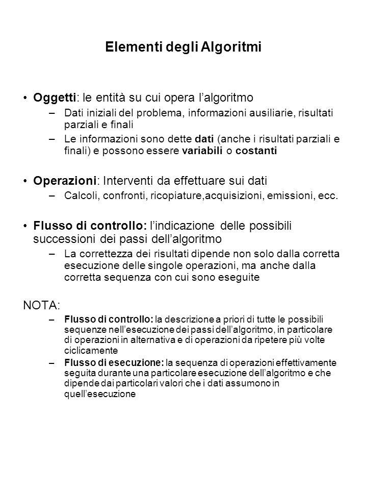 Elementi degli Algoritmi Oggetti: le entità su cui opera lalgoritmo –Dati iniziali del problema, informazioni ausiliarie, risultati parziali e finali