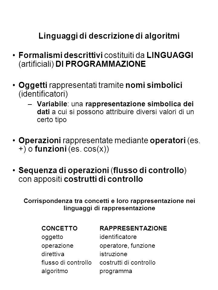 Linguaggi di descrizione di algoritmi Formalismi descrittivi costituiti da LINGUAGGI (artificiali) DI PROGRAMMAZIONE Oggetti rappresentati tramite nom