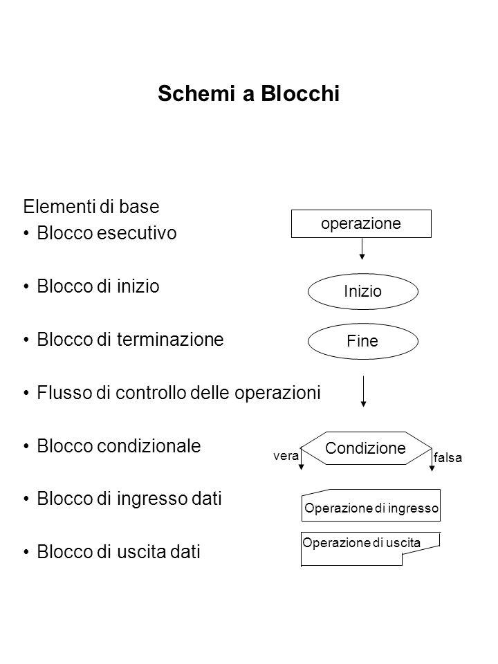 Schemi a Blocchi Elementi di base Blocco esecutivo Blocco di inizio Blocco di terminazione Flusso di controllo delle operazioni Blocco condizionale Bl