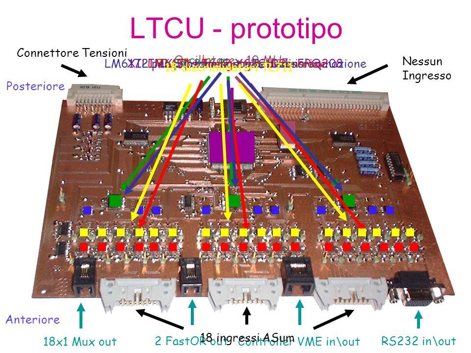 LTCU – Software di controllo: impulsi di test I 18 canali di test sono stati suddivisi in quattro gruppi: Dal canale # 0 a 4 Dal canale # 5 a 8 Dal canale # 9 a 13 Dal canale # 14 a 17