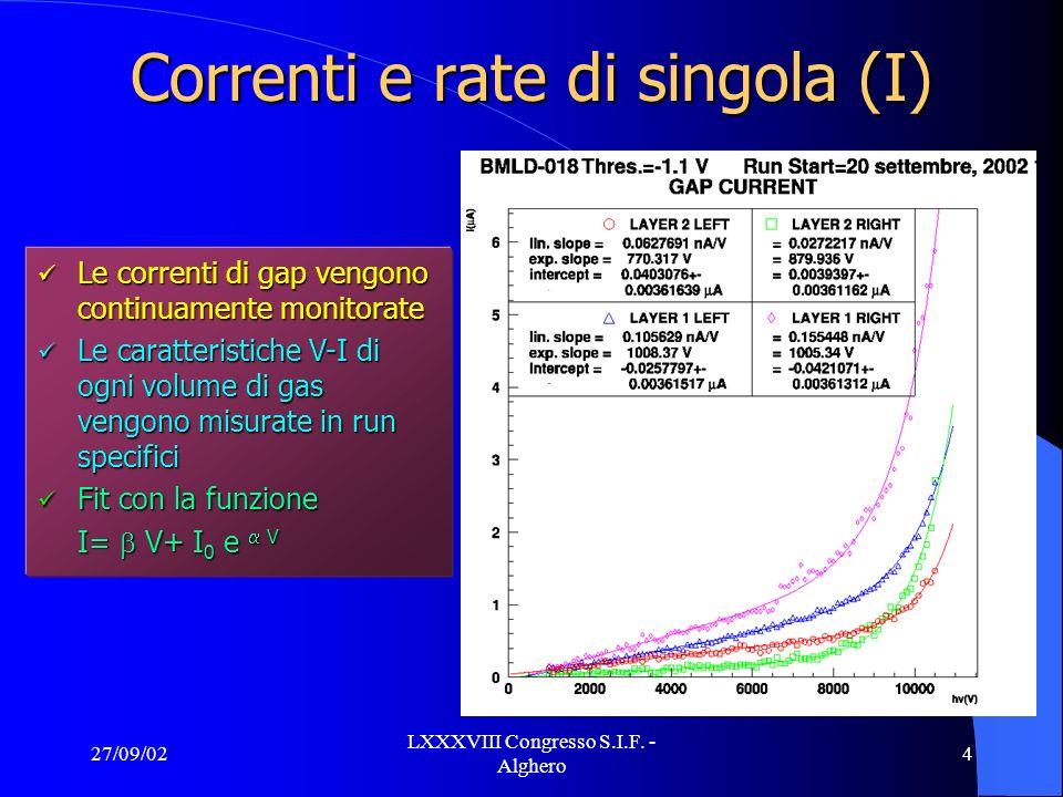 27/09/02 LXXXVIII Congresso S.I.F. - Alghero 4 Correnti e rate di singola (I) Le correnti di gap vengono continuamente monitorate Le correnti di gap v