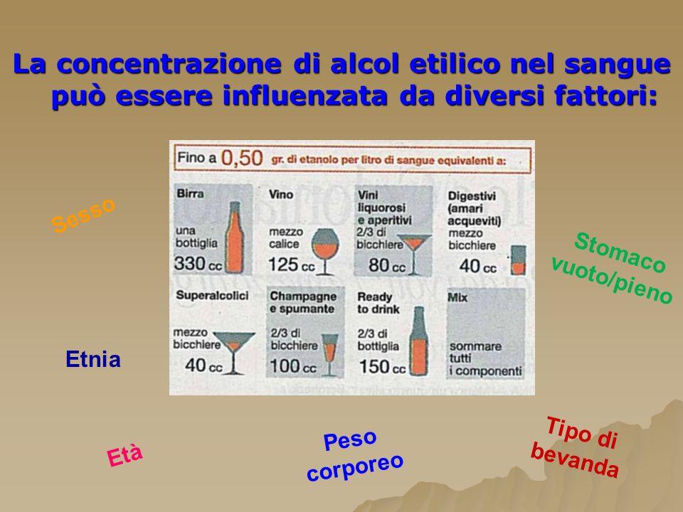 La concentrazione di alcol etilico nel sangue può essere influenzata da diversi fattori: Sesso Etnia Età Peso corporeo Tipo di bevanda Stomaco vuoto/p
