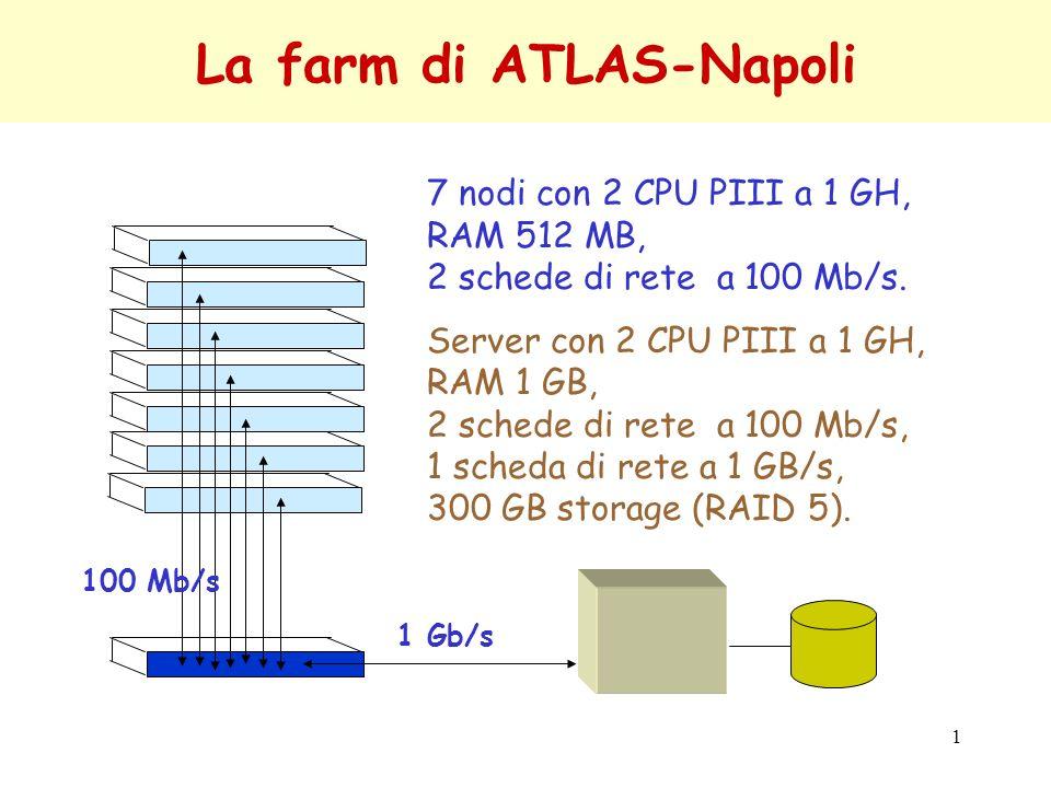 1 La farm di ATLAS-Napoli 1 Gb/s 7 nodi con 2 CPU PIII a 1 GH, RAM 512 MB, 2 schede di rete a 100 Mb/s.