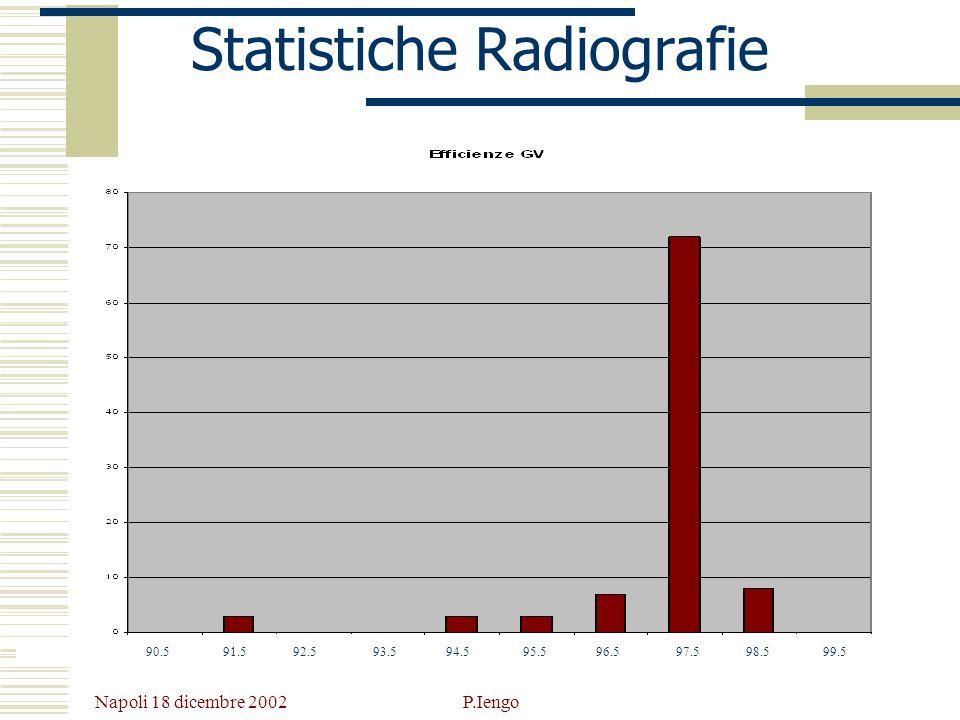 Napoli 18 dicembre 2002 P.Iengo Statistiche Radiografie 90.5 91.5 92.5 93.5 94.5 95.5 96.5 97.5 98.5 99.5