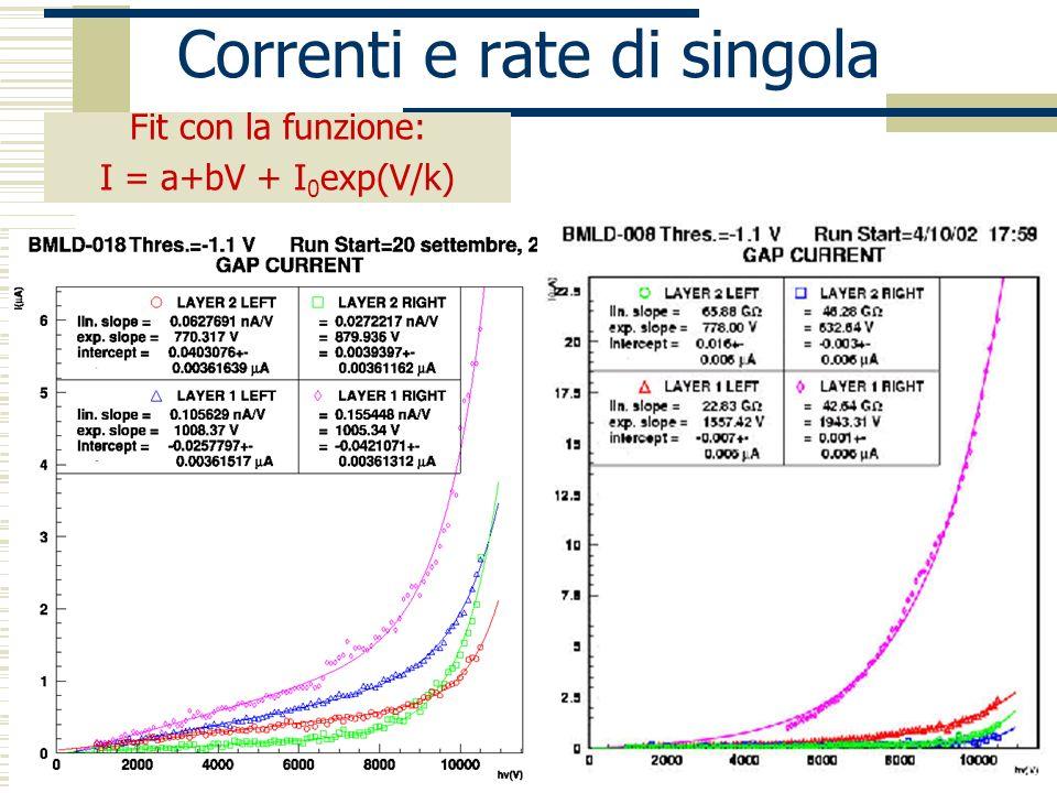 Napoli 18 dicembre 2002 P.Iengo Correnti e rate di singola Fit con la funzione: I = a+bV + I 0 exp(V/k)