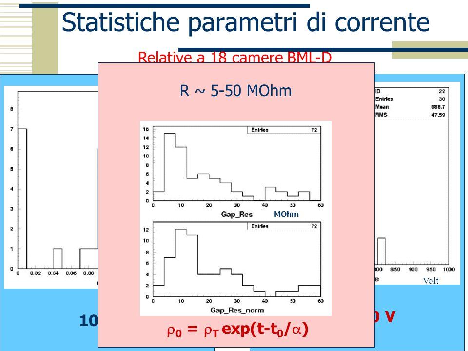 Napoli 18 dicembre 2002 P.Iengo Statistiche parametri di corrente uA Volt Relative a 18 camere BML-D 10 -7 A 600-800 V 0 = T exp(t-t 0 / ) R ~ 5-50 MO