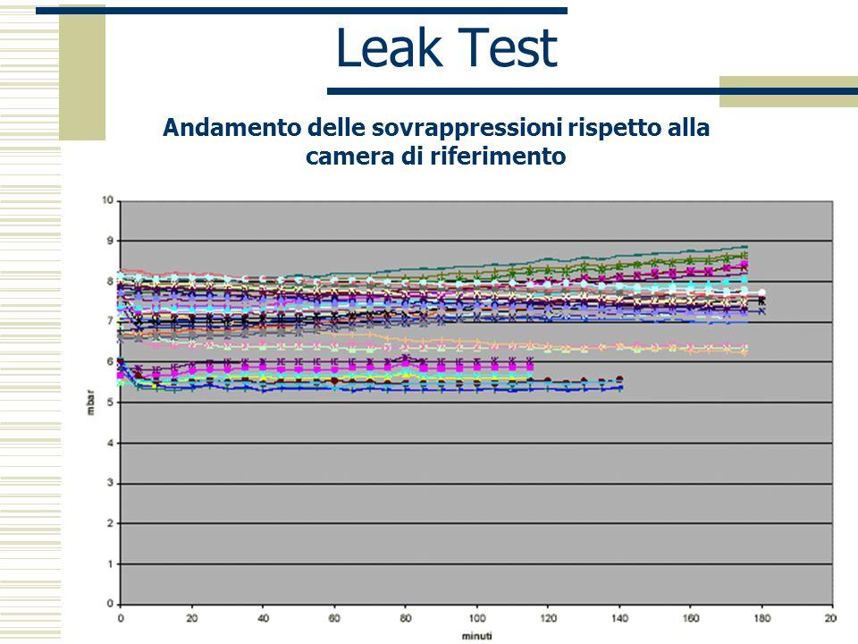 Napoli 18 dicembre 2002 P.Iengo Leak Test Andamento delle sovrappressioni rispetto alla camera di riferimento