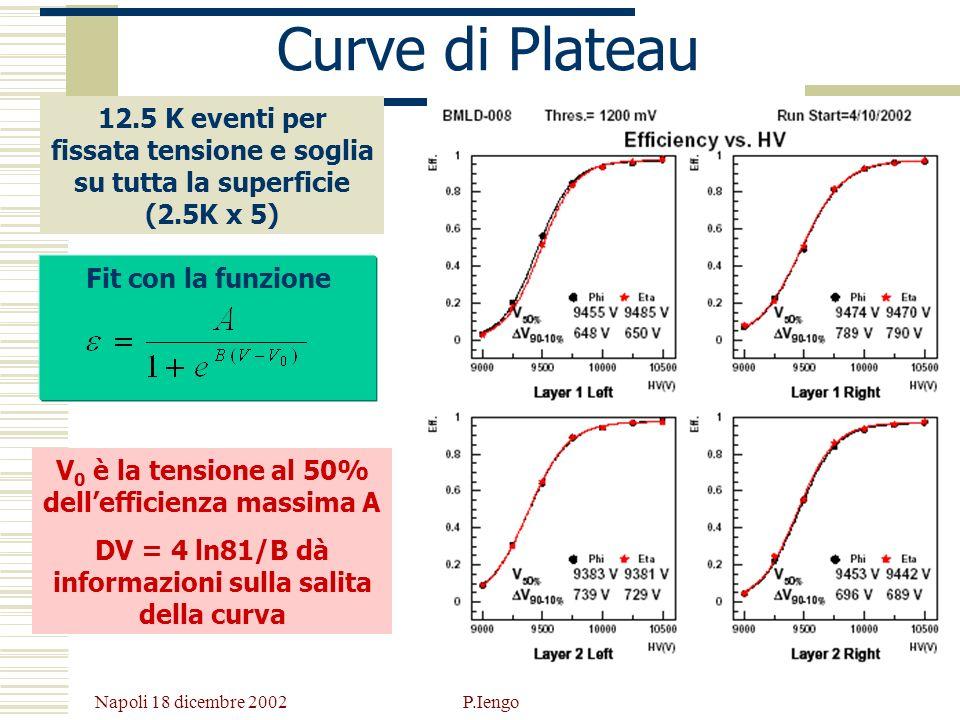 Napoli 18 dicembre 2002 P.Iengo Curve di Plateau Fit con la funzione V 0 è la tensione al 50% dellefficienza massima A DV = 4 ln81/B dà informazioni s